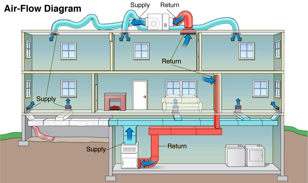 System heat pump ductwork diagrams 34 wiring diagram for House air circulation system